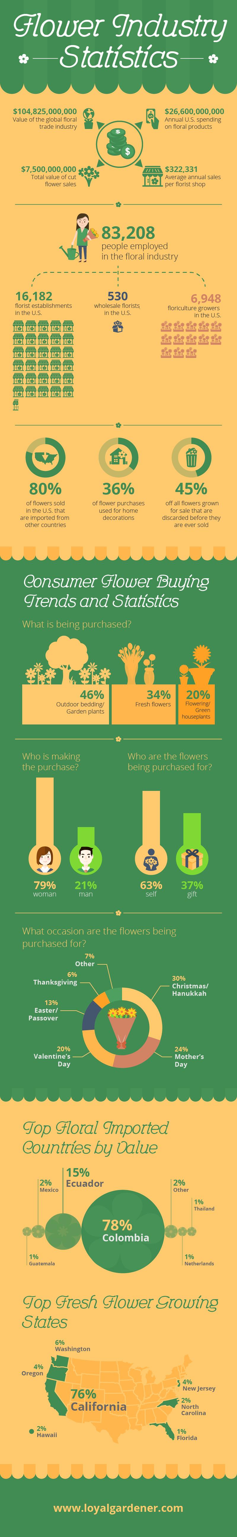 Flower Industry Statistics Infographic