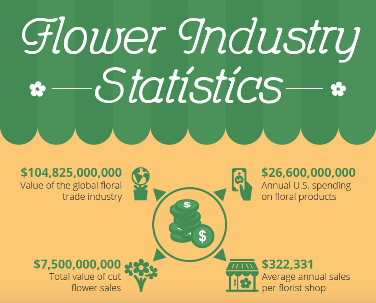 Flower Industry
